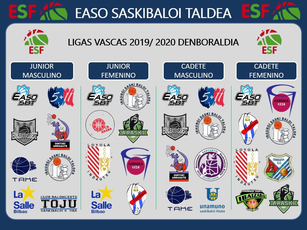 COMIENZO DE LAS LIGAS VASCAS 2019-2020