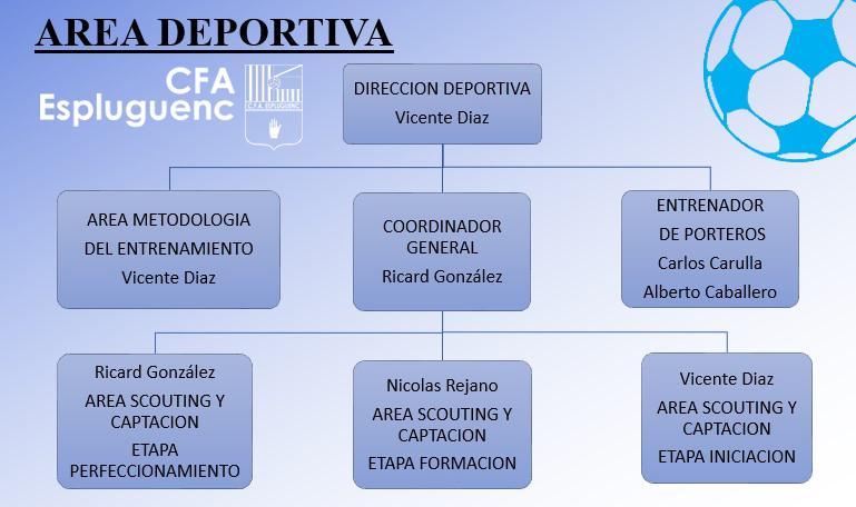 Nova estructura esportiva per a la temporada 2020-21
