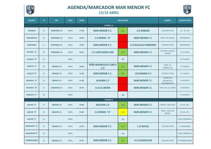 Resumen Jornada Fútbol Base - 13/14 Abril
