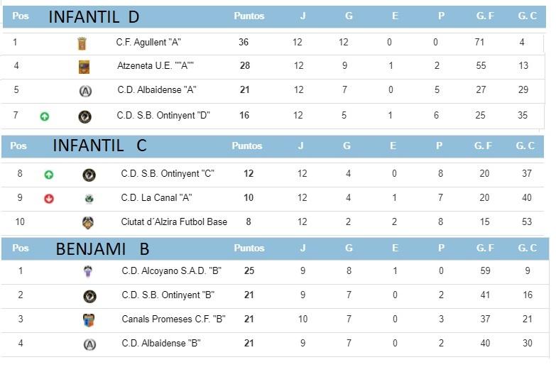6 equips de futbol-8 i l'Infantil D lluitaran pel Campionat lliguer