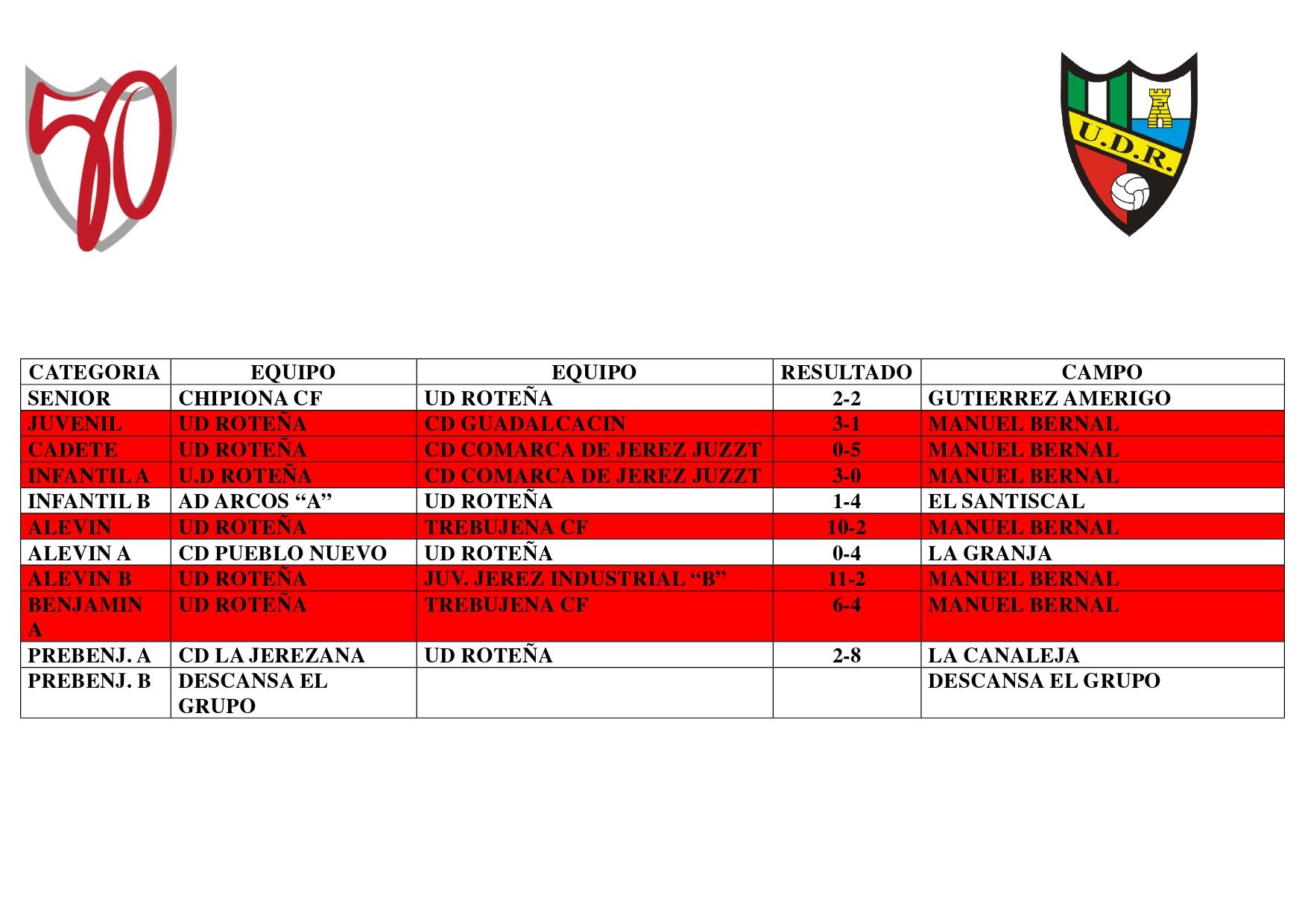 La jornada de nuestros equipos (del 1 al 3 de noviembre)