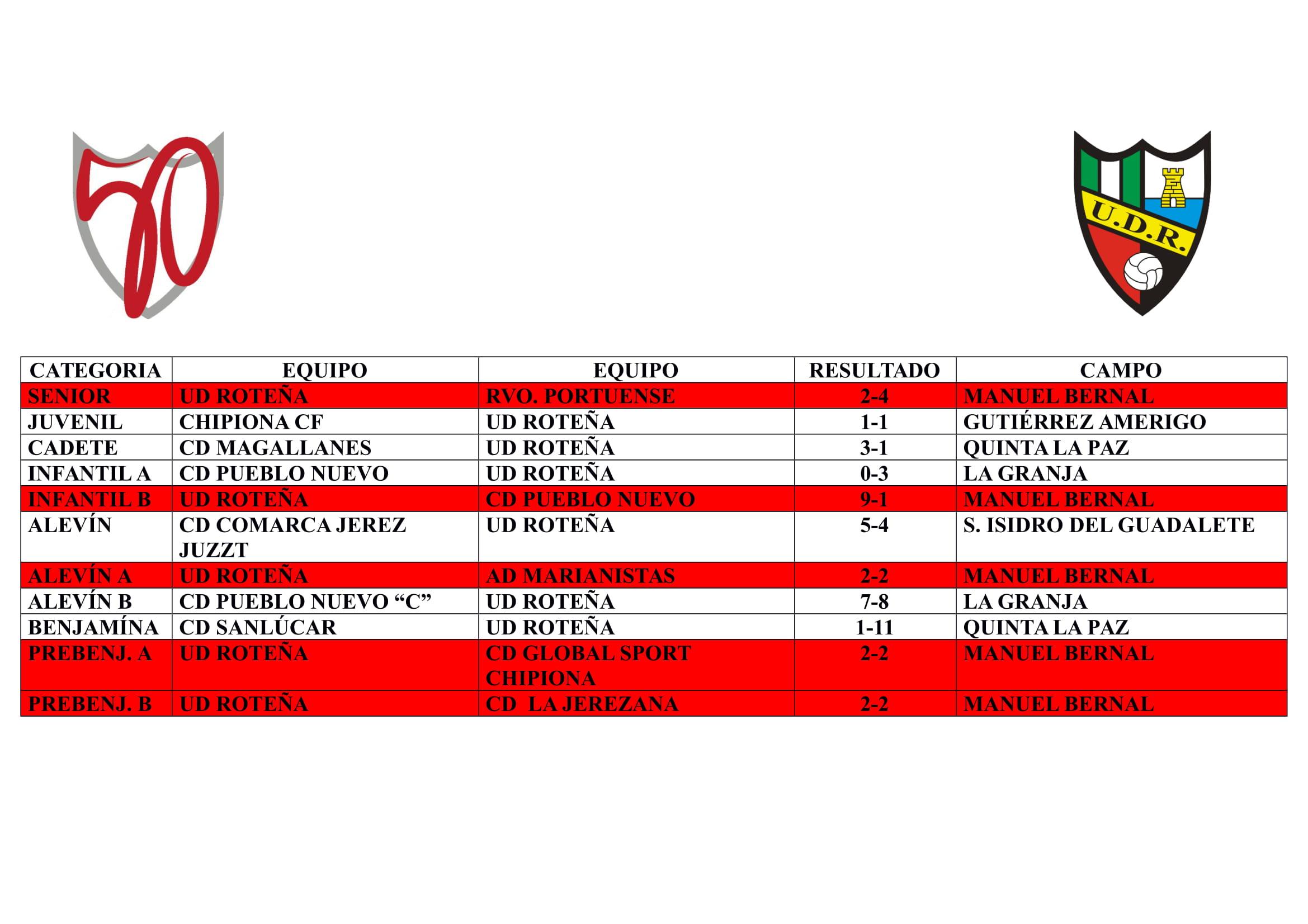 La jornada de nuestros equipos (del 8 al 10 de noviembre)
