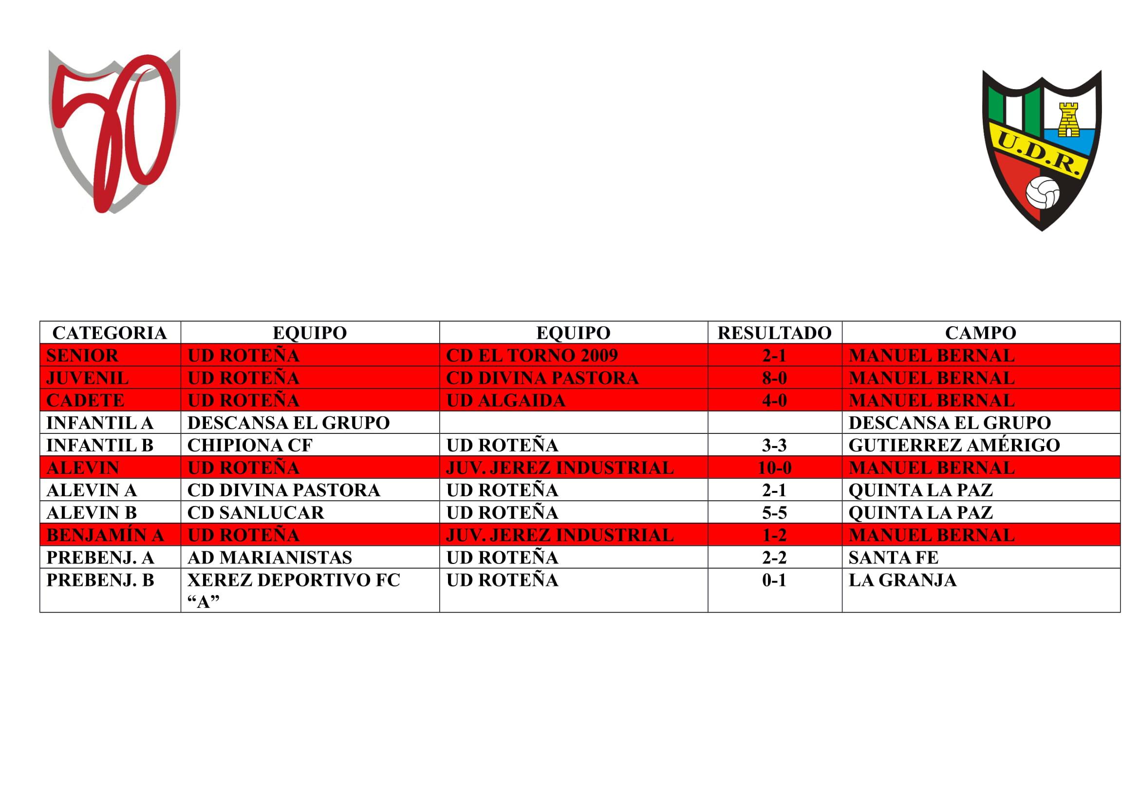 La jornada de nuestros equipos (del 29/11 al 1/12)