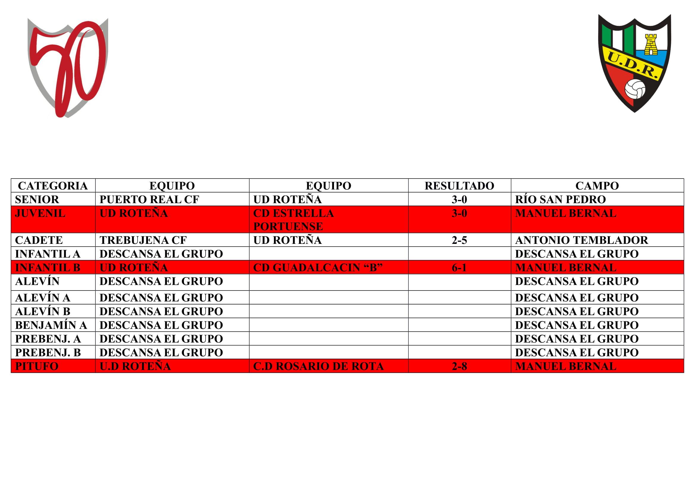 La jornada de nuestros equipos (del 6 al 8 dic)
