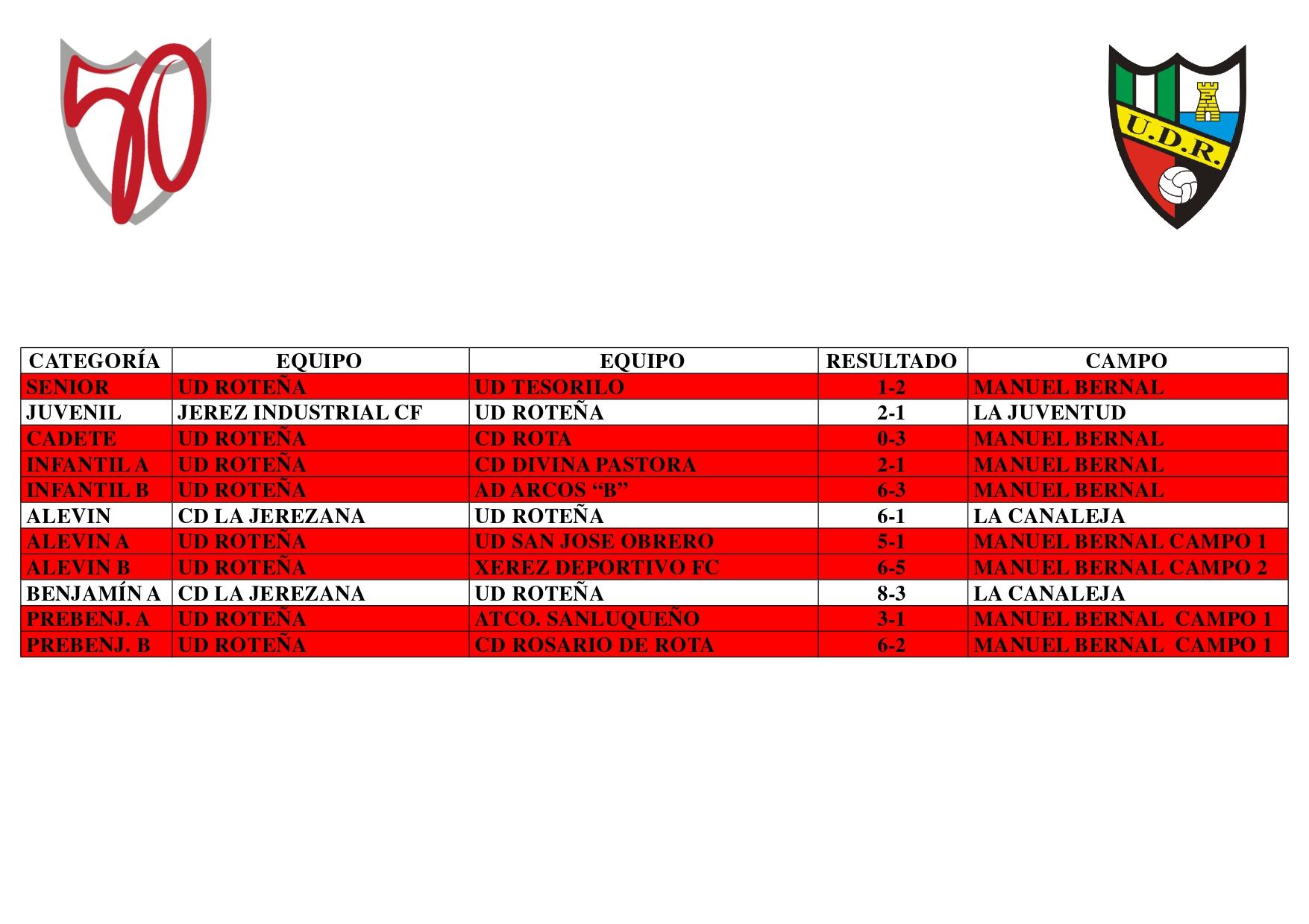 Resultados 16 al 19 de enero