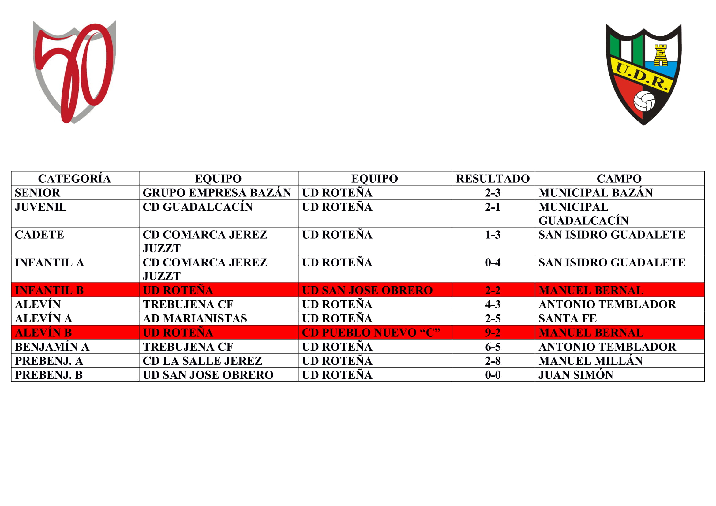La jornada de nuestros equipos (del 6 al 8 de marzo)