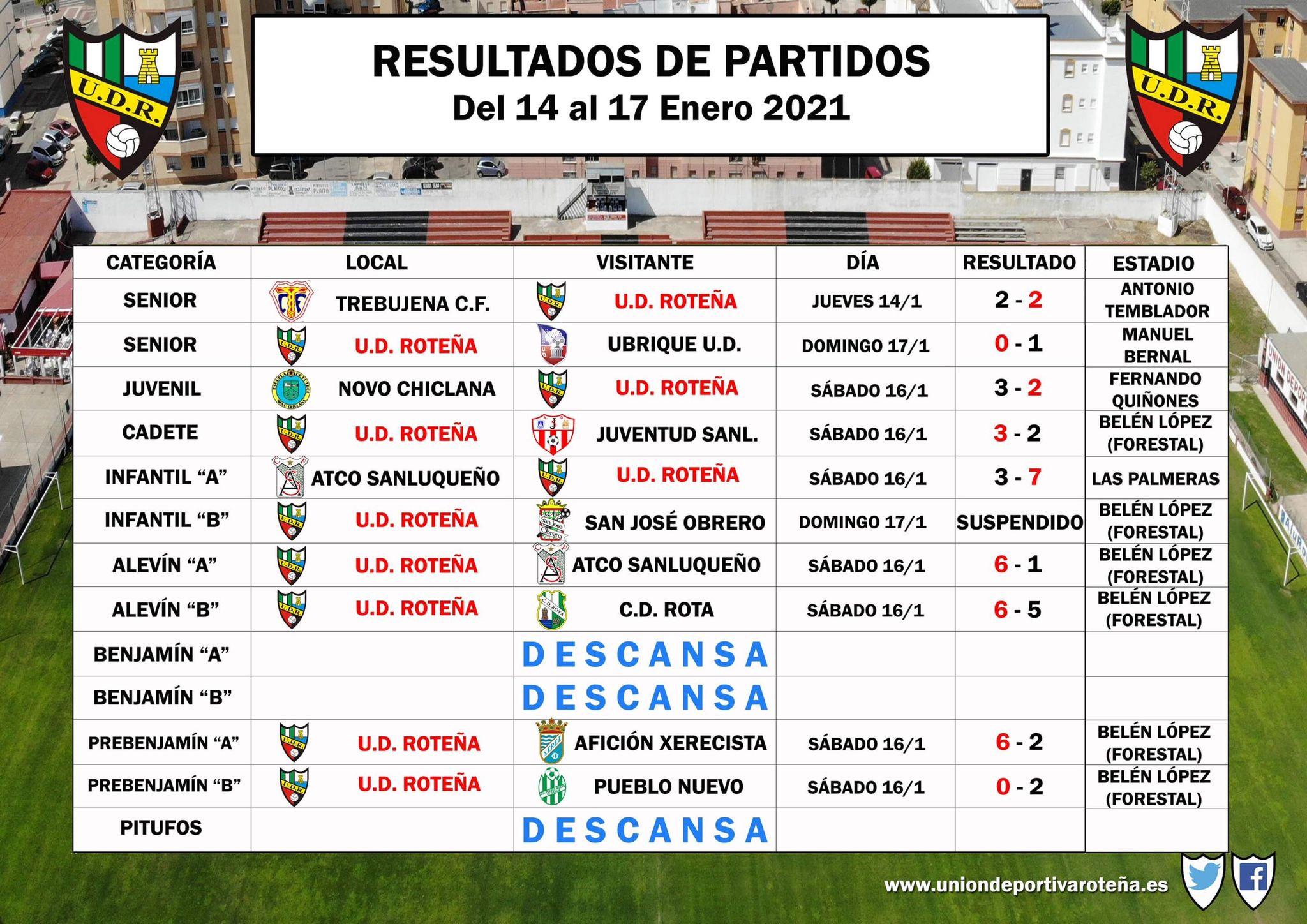 Resultados de nuestros equipos en la pasada jornada