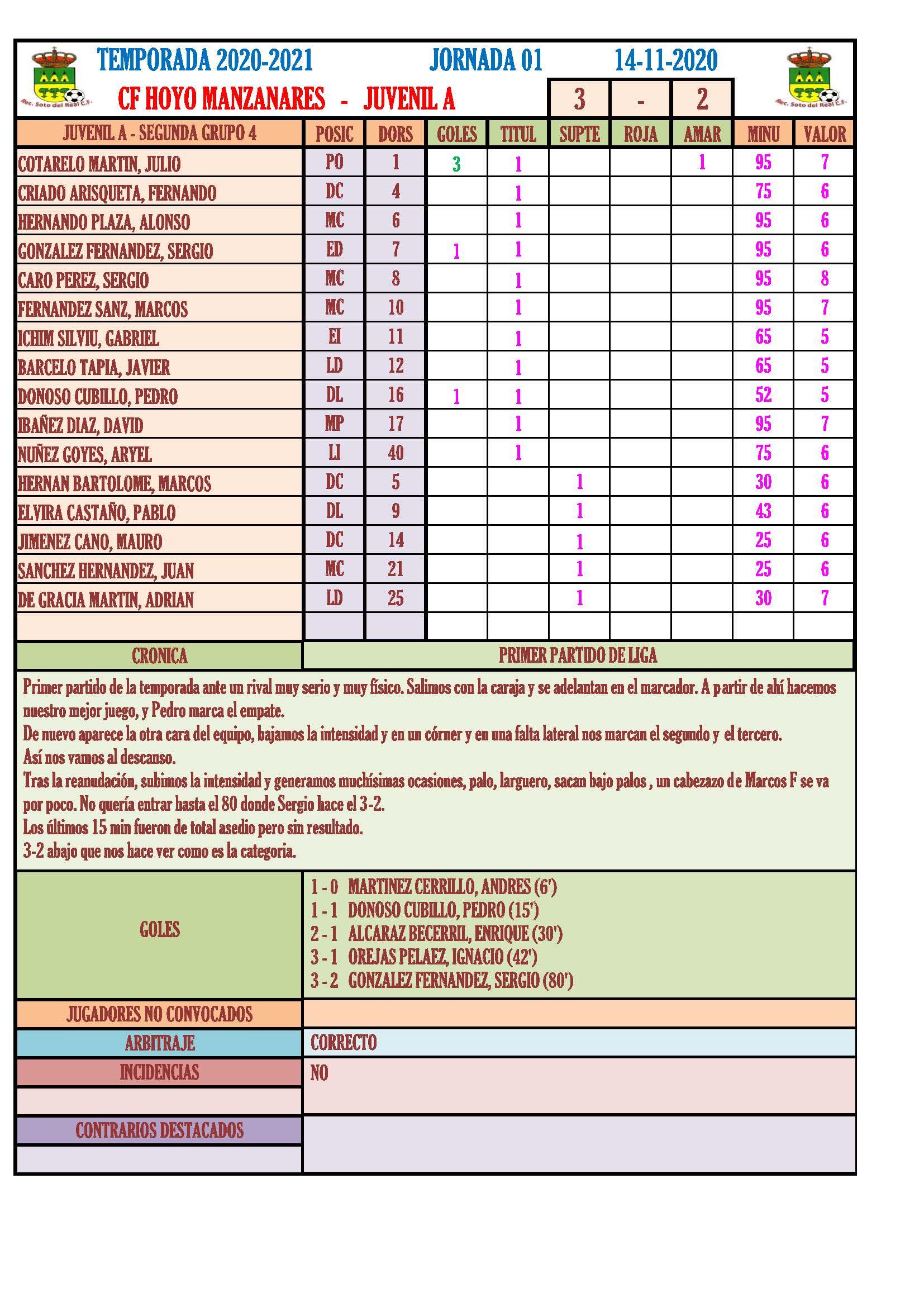 """CF HOYO MANZANARES 3 - 2 JUVENIL """"A"""""""