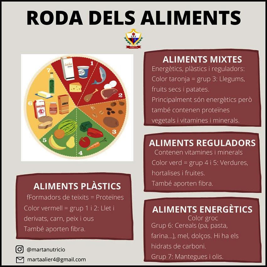 ESPORT I ALIMENTACIÓ SALUDABLE: Alimentació en la Competició(6)